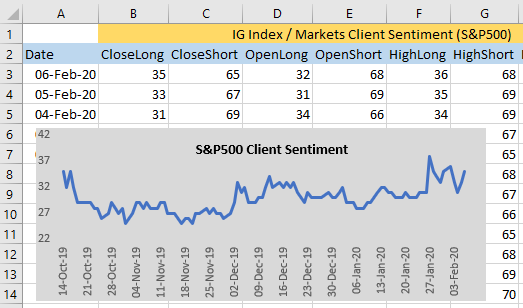 IG Index Markets historical client sentiment data in an Excel spreadsheet