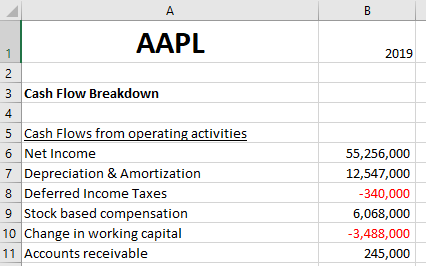 Apple Stock Cash Flow Breakdown Excel Price Feed