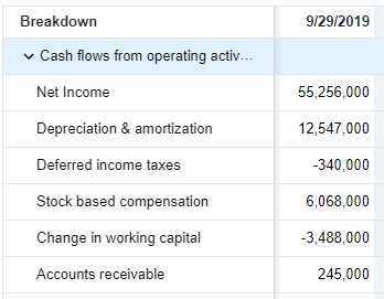 Stock Cash Flow Breakdown Example