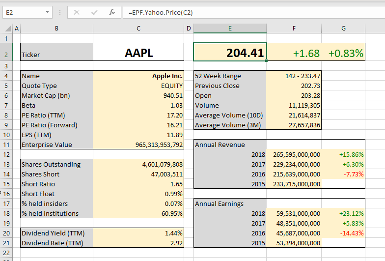 Fundamental Stock Analysis Using Excel with live Yahoo Finance data