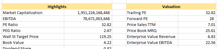 EOD Historical Data Apple stock fundamentals in Excel