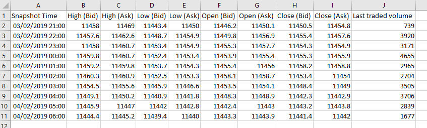 IG Index Historical EURUSD data in an Excel spreadsheet