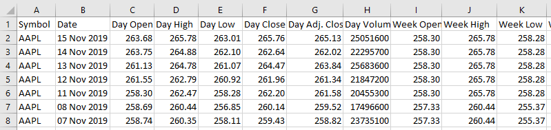 Excel Apple stock daily weekly monthly historical data 1