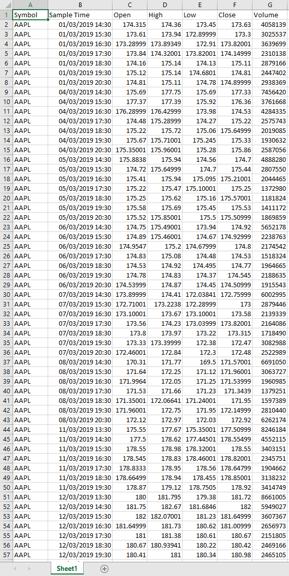 Yahoo Fianance Historical AAPL data in an Excel spreadsheet